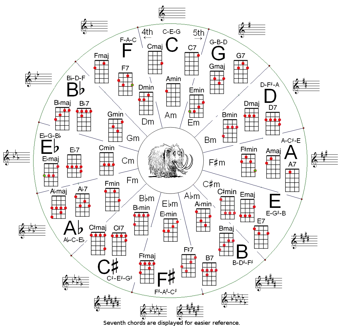Ukulele Circle Of Fifths Archive Underground Forums To String A Diagram Moreover How